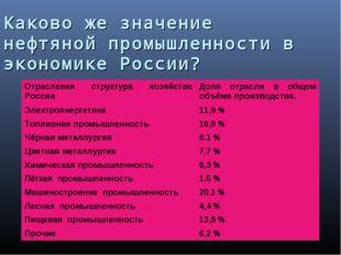 Каково же значение нефтяной промышленности в экономике России? Отраслевая стр
