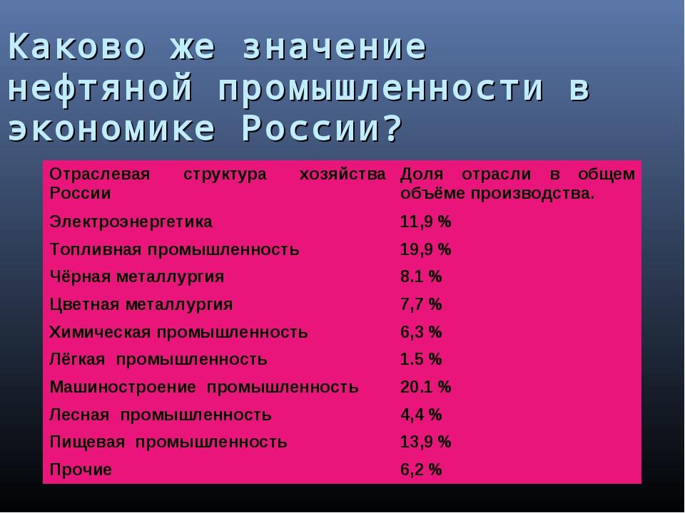 Каково же значение нефтяной промышленности в экономике России? Отраслевая стр...