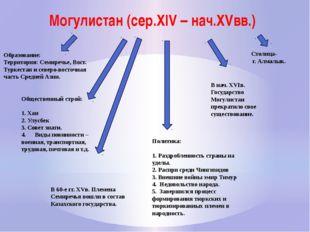 Могулистан (сер.XIV – нач.XVвв.) Образование: Территория: Семиречье, Вост. Ту