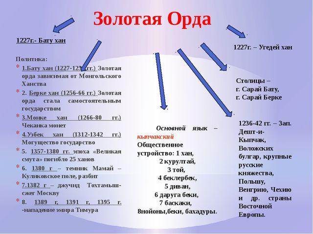 Золотая Орда Политика: 1.Бату хан (1227-1256 гг.) Золотая орда зависимая от М...