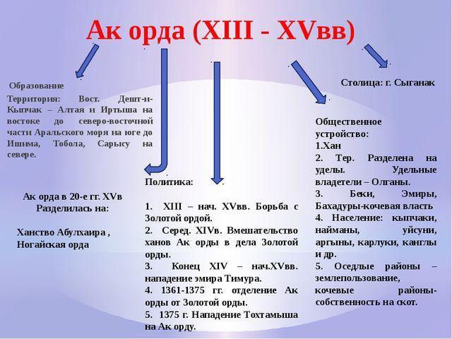Ак орда (XIII - XVвв) Образование Территория: Вост. Дешт-и-Кыпчак – Алтая и И...