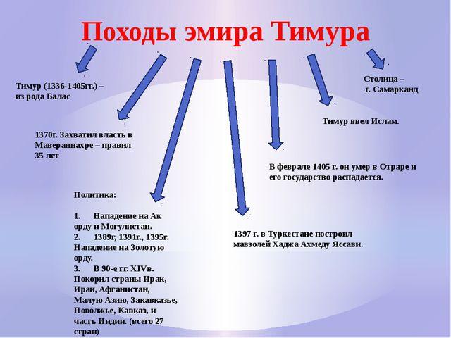 Походы эмира Тимура Тимур (1336-1405гг.) – из рода Балас 1370г. Захватил влас...