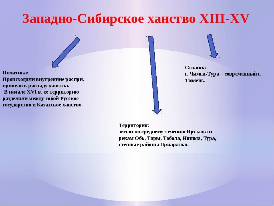 Западно-Сибирское ханство XIII-XV Территория: земли по среднему течению Иртыш...