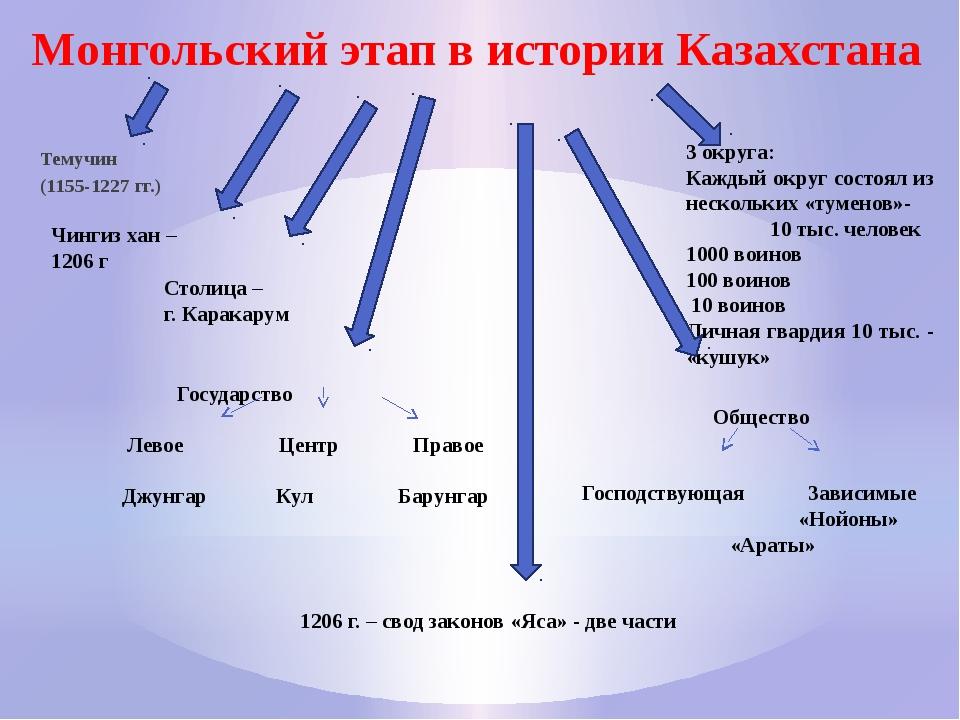 Монгольский этап в истории Казахстана Темучин (1155-1227 гг.) Чингиз хан – 12...