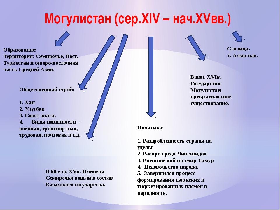 Могулистан (сер.XIV – нач.XVвв.) Образование: Территория: Семиречье, Вост. Ту...