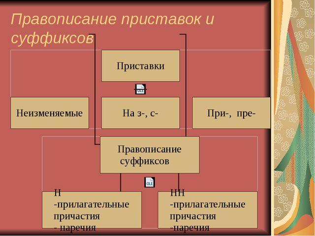 Правописание приставок и суффиксов