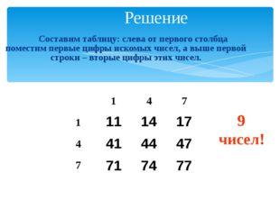 Решение Составим таблицу: слева от первого столбца поместим первые цифры ис
