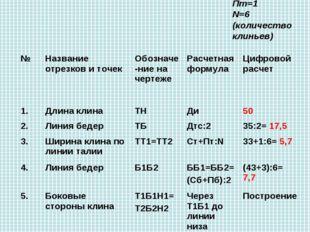 Построение чертежа клиньевых юбок Мерки: Ст=33 Сб=43 Дтс=35 Ди=50 Прибавки Пт