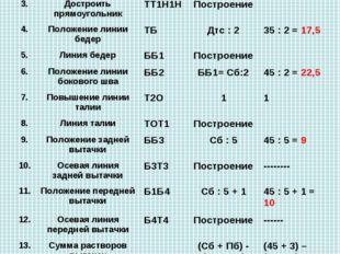 Построение чертежа юбки № Название отрезков и точекОбозна чение на чертеже
