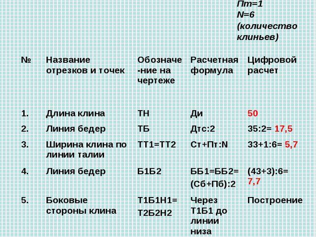Построение чертежа клиньевых юбок Мерки: Ст=33 Сб=43 Дтс=35 Ди=50 Прибавки Пт...