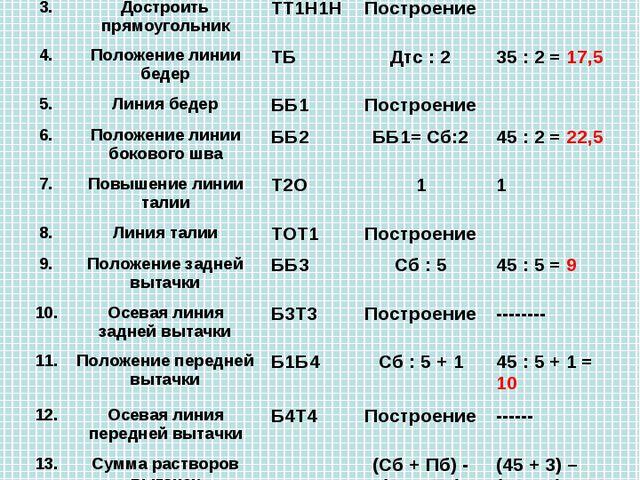 Построение чертежа юбки № Название отрезков и точекОбозна чение на чертеже...