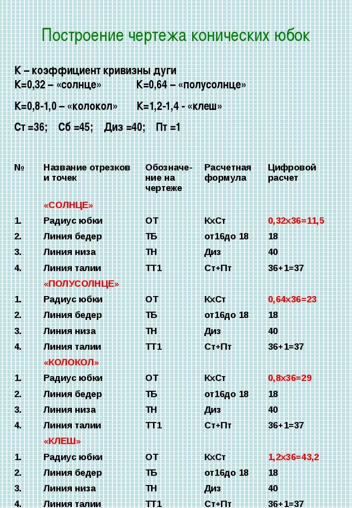 Построение чертежа конических юбок К – коэффициент кривизны дуги К=0,32 – «со...
