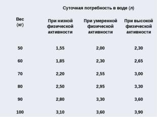 Вес (кг) Суточная потребность в воде (л) При низкой физической активности Пр
