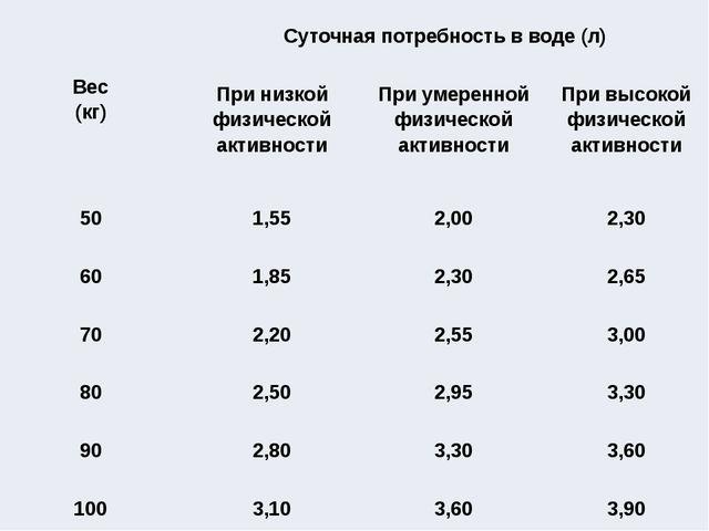 Вес (кг) Суточная потребность в воде (л) При низкой физической активности Пр...