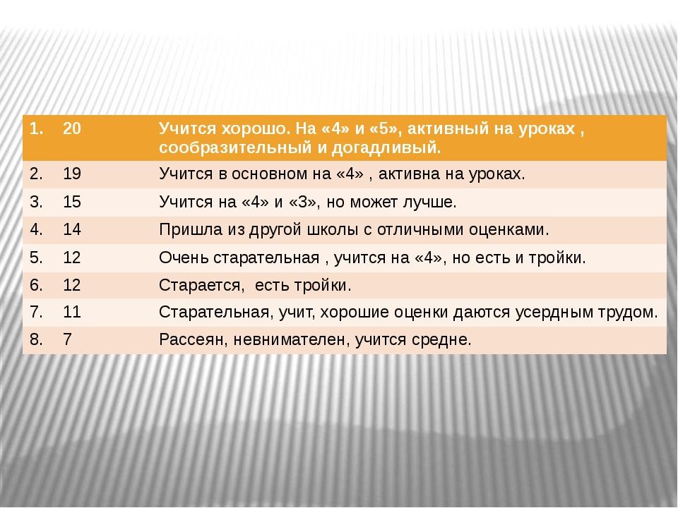 1. 20 Учитсяхорошо. На «4» и «5», активный на уроках , сообразительный и дога...