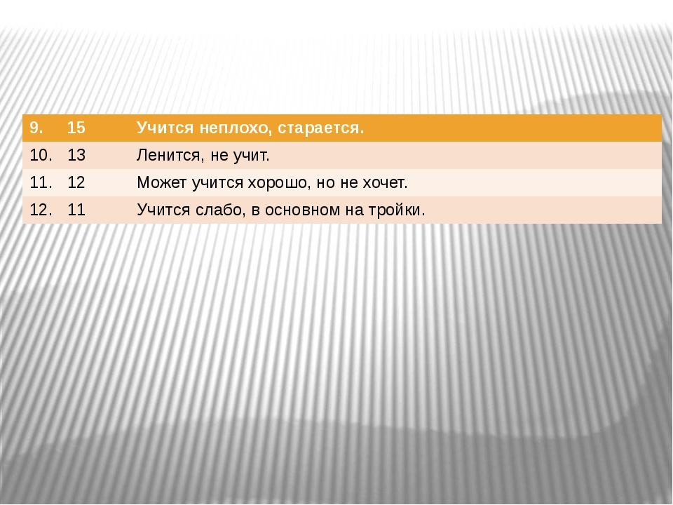 9. 15 Учится неплохо,старается. 10. 13 Ленится, не учит. 11. 12 Может учится...