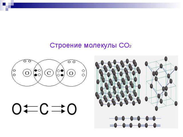 Строение молекулы СО2