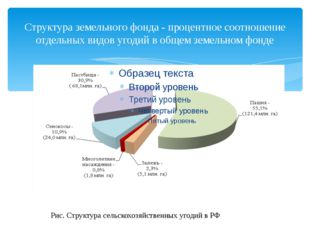 Структура земельного фонда - процентное соотношение отдельных видов угодий в