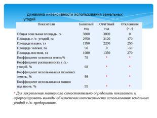Динамика интенсивности использования земельных угодий * Для закрепления мате