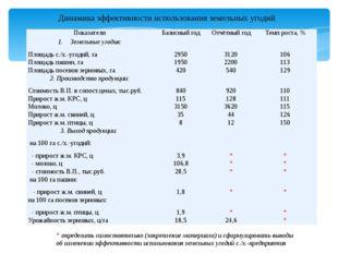 Динамика эффективности использования земельных угодий * определить самостоят