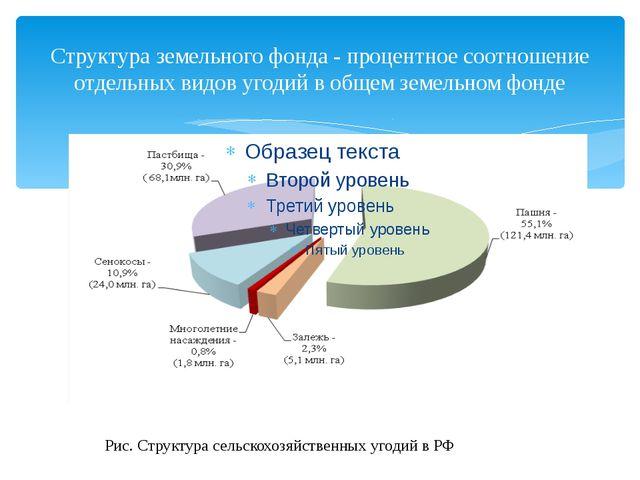 Структура земельного фонда - процентное соотношение отдельных видов угодий в...