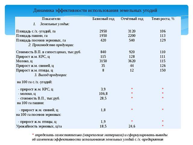 Динамика эффективности использования земельных угодий * определить самостоят...