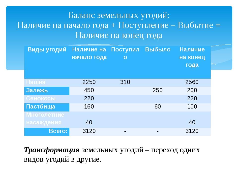 Баланс земельных угодий: Наличие на начало года + Поступление – Выбытие = Нал...