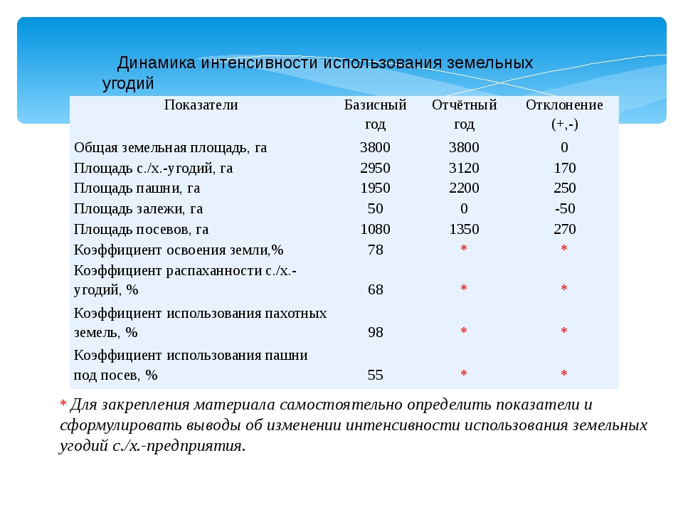 Динамика интенсивности использования земельных угодий * Для закрепления мате...