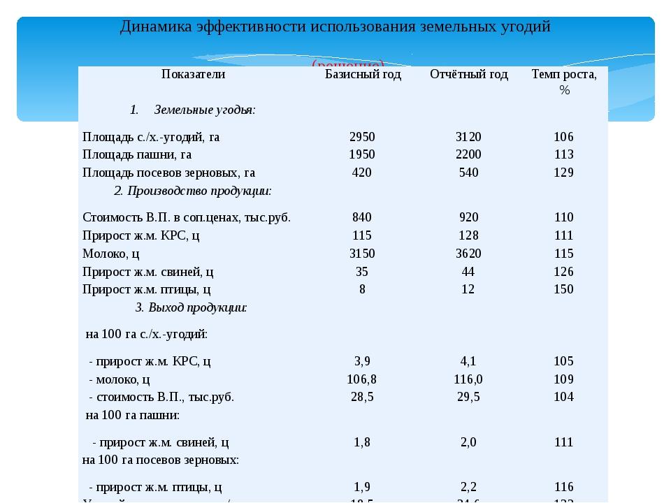 Динамика эффективности использования земельных угодий (решение) Показатели Б...