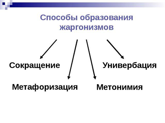 Способы образования жаргонизмов Сокращение Универбация Метафоризация Метонимия