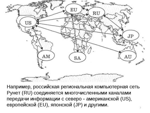 * Например, российская региональная компьютерная сеть Рунет (RU) соединяется...