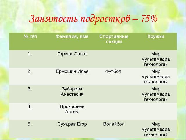 Занятость подростков – 75% № п/п Фамилия, имя Спортивные секции Кружки 1. Гор...