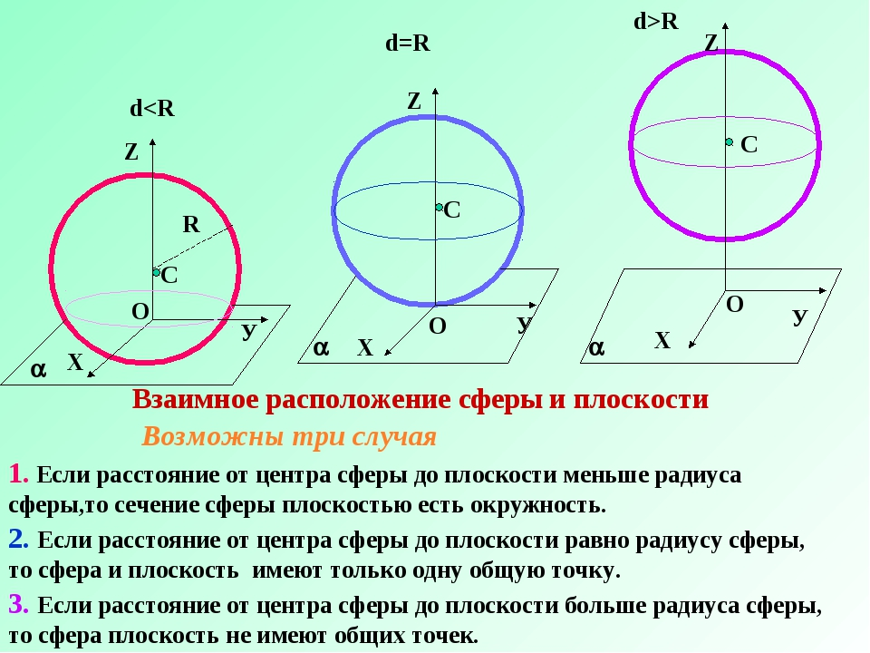 У Взаимное расположение сферы и плоскости Возможны три случая 1. Если расстоя...