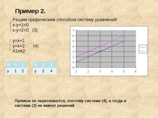 Пример 2. Решим графическим способом систему уравнений: х-у+1=0 х-у+2=0 (3) у