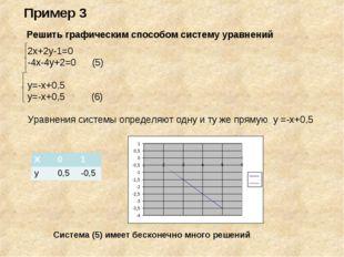 Решить графическим способом систему уравнений 2х+2у-1=0 -4х-4у+2=0 (5) у=-х+