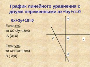 График линейного уравнения с двумя переменными ах+bу+с=0 6х+3у+18=0 Если х=0,