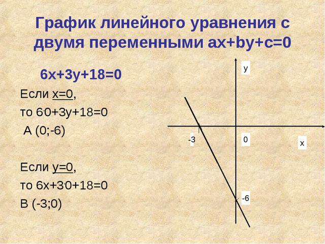 График линейного уравнения с двумя переменными ах+bу+с=0 6х+3у+18=0 Если х=0,...
