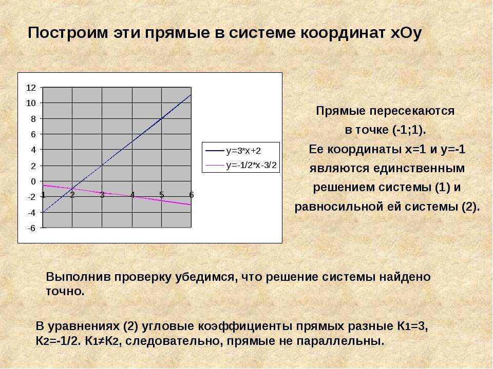 Построим эти прямые в системе координат хОу Прямые пересекаются в точке (-1;1...