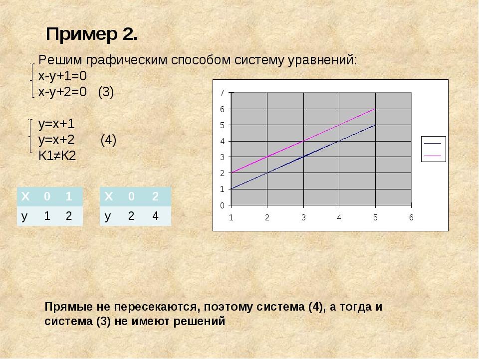 Пример 2. Решим графическим способом систему уравнений: х-у+1=0 х-у+2=0 (3) у...
