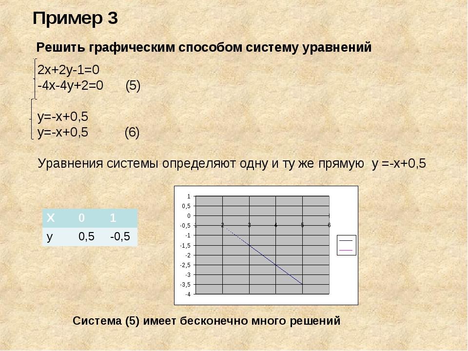 Решить графическим способом систему уравнений 2х+2у-1=0 -4х-4у+2=0 (5) у=-х+...