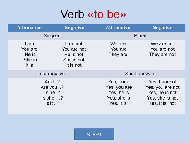 Verb «to be» START Affirmative Negative Affirmative Negative Singular Plural...