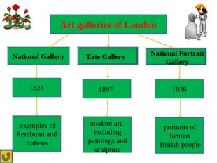 Art galleries of London National Gallery Tate Gallery National Portrait Gall