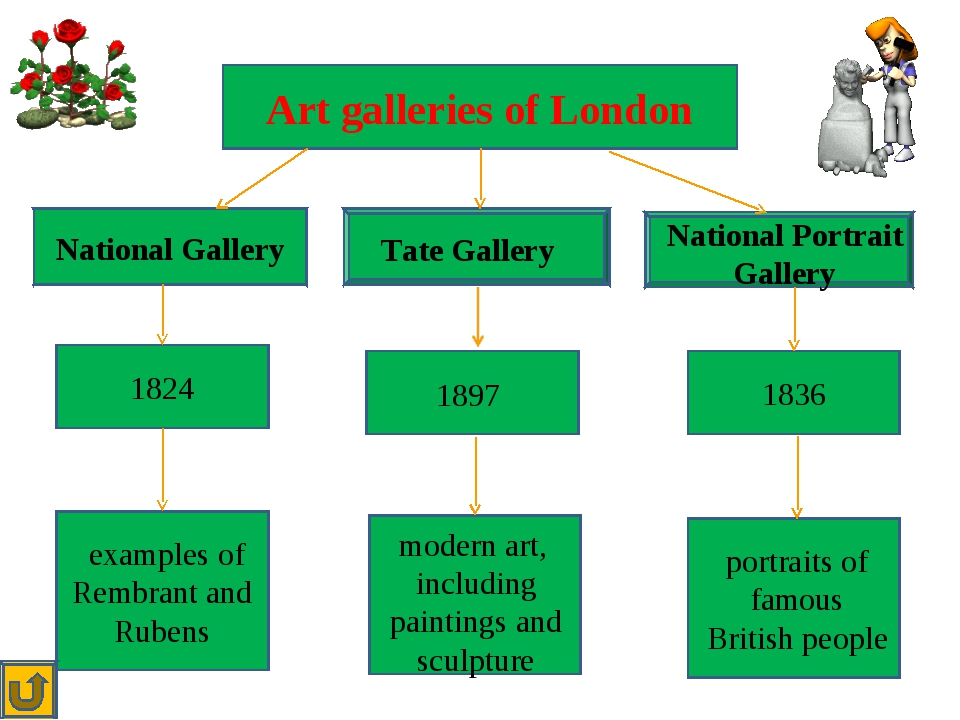 Art galleries of London National Gallery Tate Gallery National Portrait Gall...