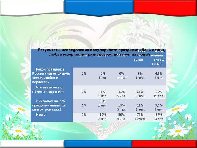 Результаты исследования популярности праздника «День семьи, любви и верности»...
