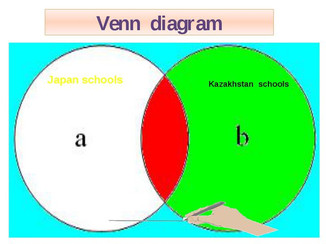 Venn diagram Kazakhstan schools Japan schools