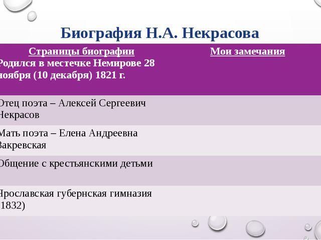 Биография Н.А. Некрасова Страницы биографии Родился в местечке Немирове 28 но...