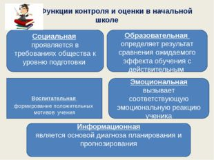 Функции контроля и оценки в начальной школе Социальная проявляется в требова