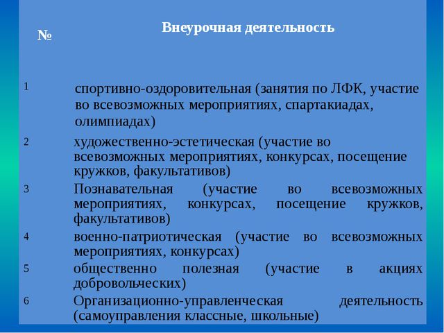 № Внеурочная деятельность 1 спортивно-оздоровительная (занятия по ЛФК, участ...