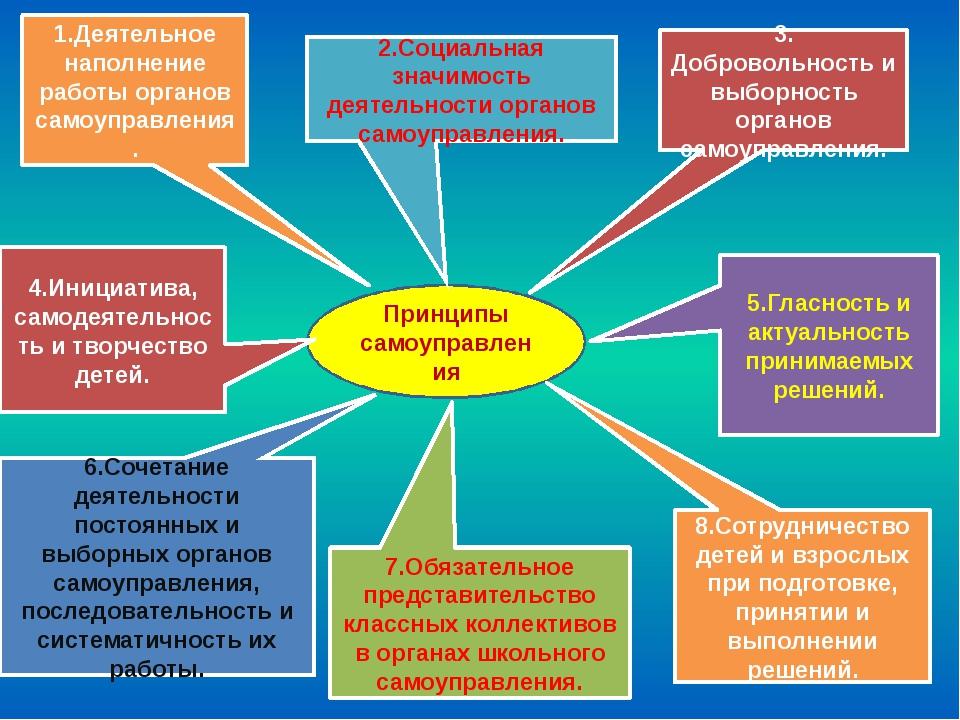 Принципы самоуправления 1.Деятельное наполнение работы органов самоуправления...