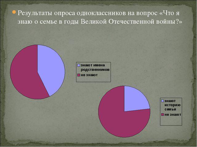 Результаты опроса одноклассников на вопрос «Что я знаю о семье в годы Великой...